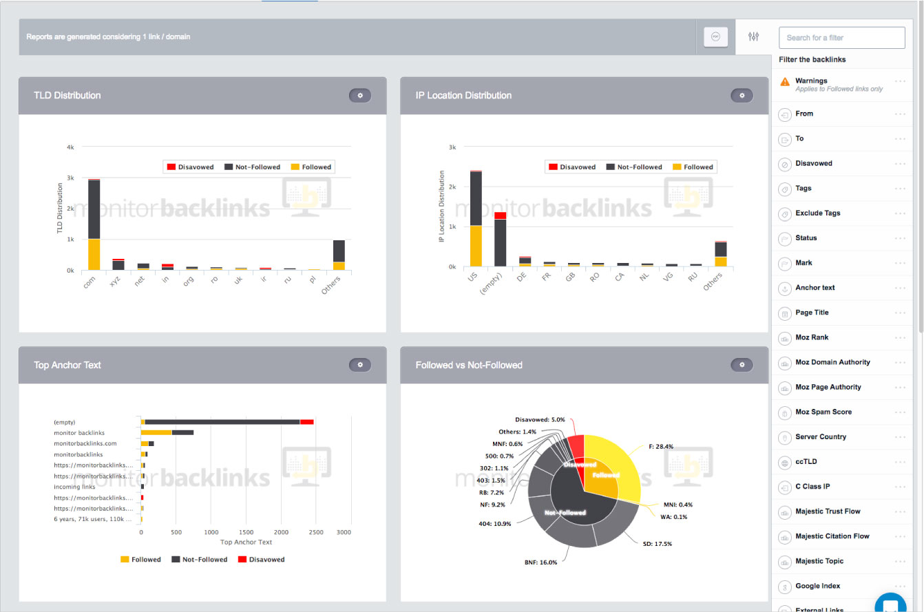 Spot Backlink Patterns With Useful, Customizable Reports